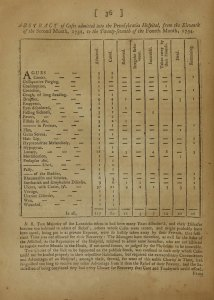 A page from the text showing a chart of cases of various diseases brough to the hospital and the result of the examination