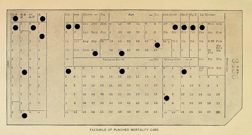 a paper card with rows and columns of numbers some of which have been punched out.
