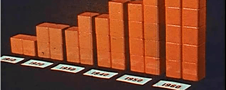 Bar chart showing the years 1910 through 1960.