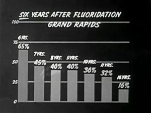 A chart shows percentages by age 6 years after Fluoridation in Grand Rapids.