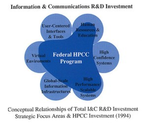 A venn type diagram showing where the Federal HPPC program interacted with vearious R&D sectors.