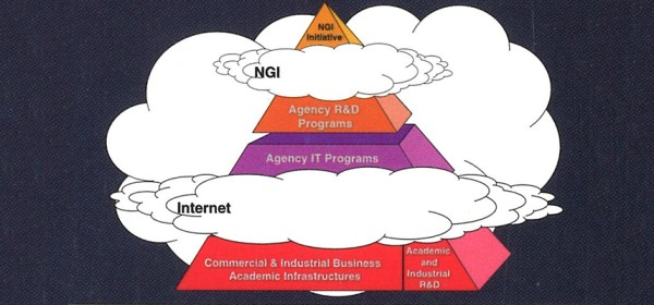 A pyramid diagram with the NGI Initiative at the top, agency programs in the middle, and the commercial Internet at the bottom.