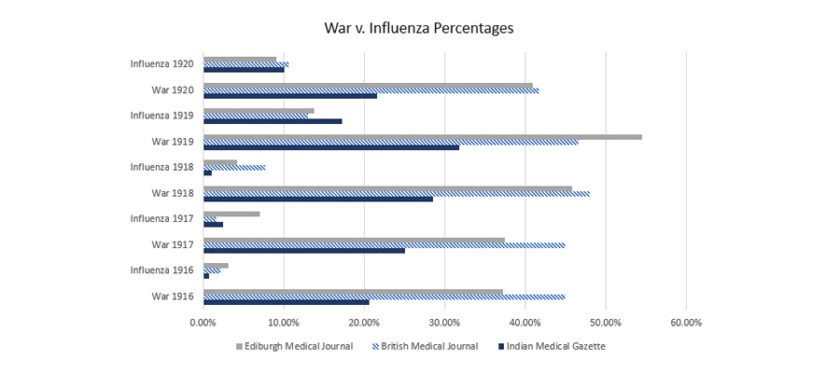A graph plotting mentions of war and flu in three medical journals.