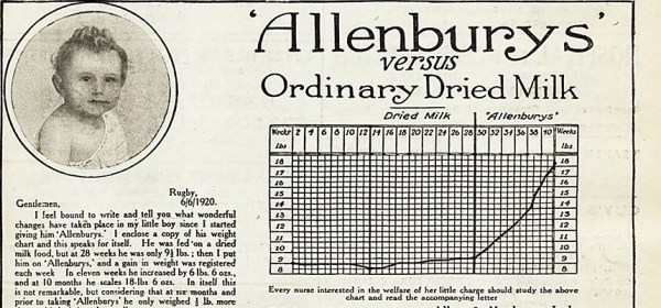 Detail from Hospital The Modern Newspaper of Administrative Medicine and Institutional Life, 1921, showing graph used in advertisment.