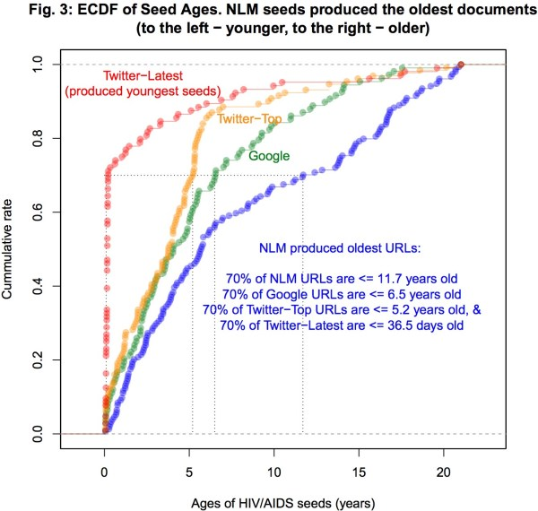 A line graph showing the distribution of ages for Twitter-Latest, Twitter-Top, Google, and NLM seed URLs.