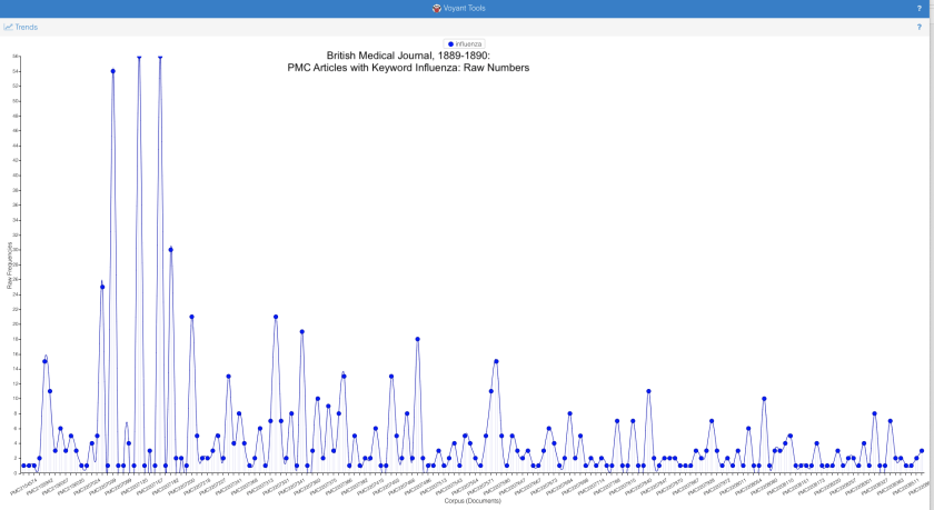 A chart indicating how often the word influenza was used in articles that included the word.