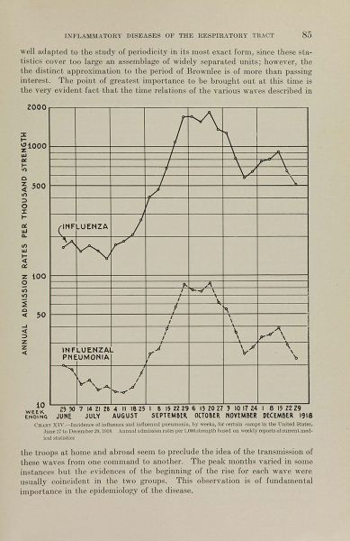 A page from a book showing a chart of annual admission rates per 1000 from June to December 1918 peaking in early October.