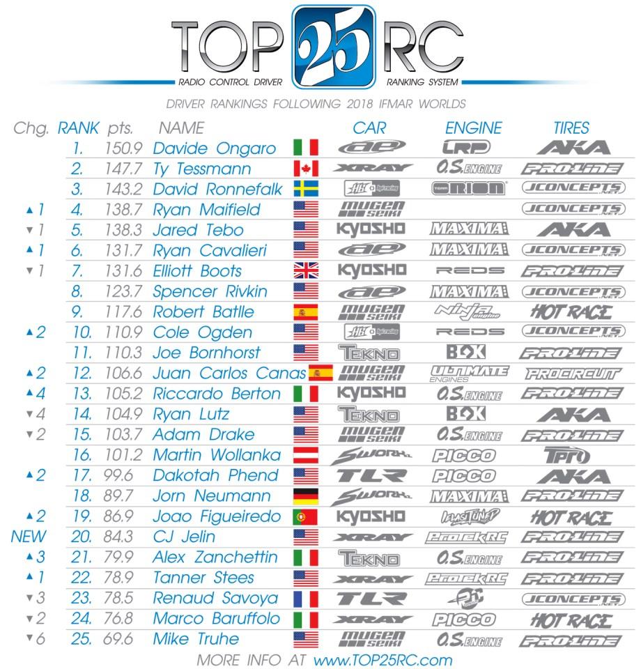 Le champion du Monde Davide Ongaro n° 1 au classement du Top 25