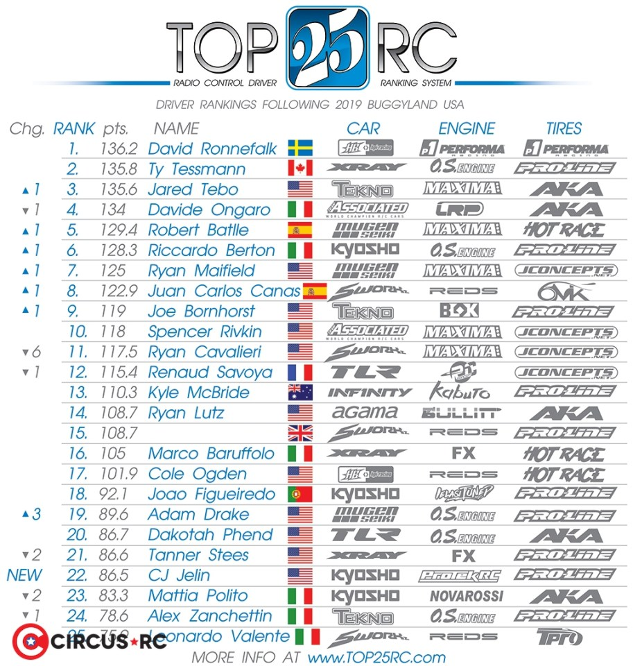 Top 25 RC Rankings following Buggyland USA