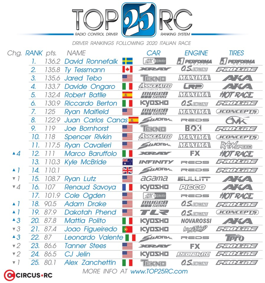 Top 25 RC Rankings following the One Race One Man