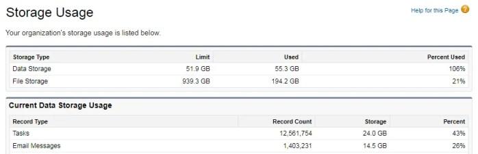Salesforce Data Storage