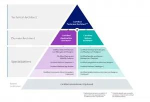 Platform App Builder & Platform Developer I are both on the pathway to Certified Technical Artchitect