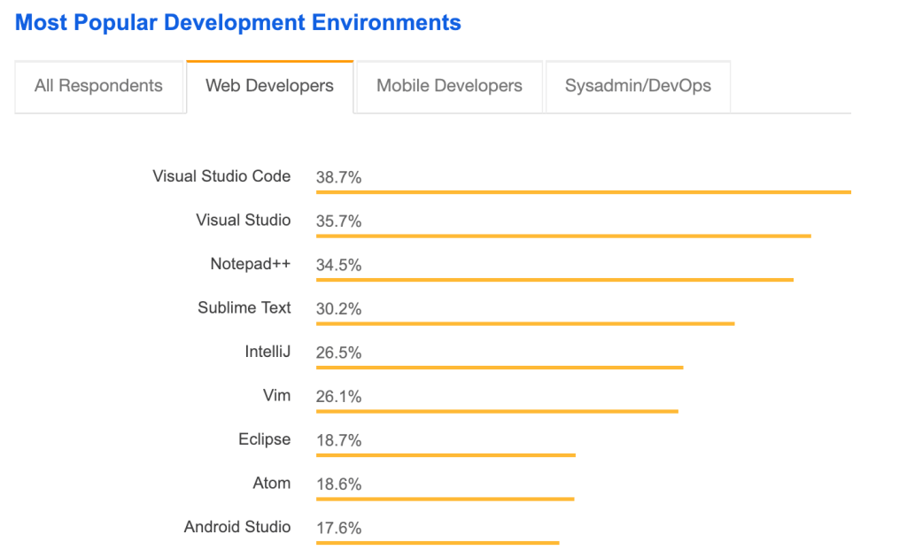 VS Code ranks as #1 favourite Development Environment for Web Developers.