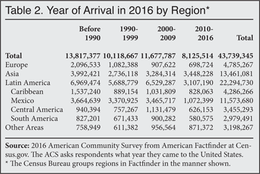 Table: Year of Immigrant Arrival by Region, 2016