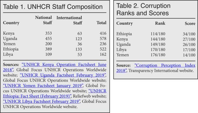 Tables: UNHCR Staff Composition; Corruption Ranks and Scores