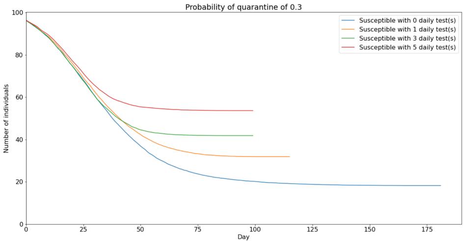 smart test comparison susceptible