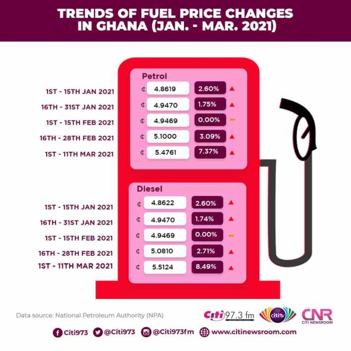 Fuel prices hit GHS5.7 per litre: How we got here [Infographic] 2