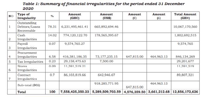 Over GHS12.8 billion lost through irregularities by MDAs in 2020 – Audit report. 51