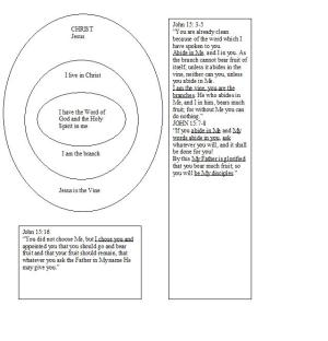 IN CHRIST DIAGRAMS FOR DOWNLOAD – God's Way of Healing