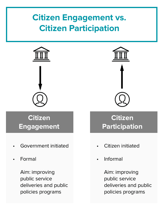 citizen engagement vs. citizen participation