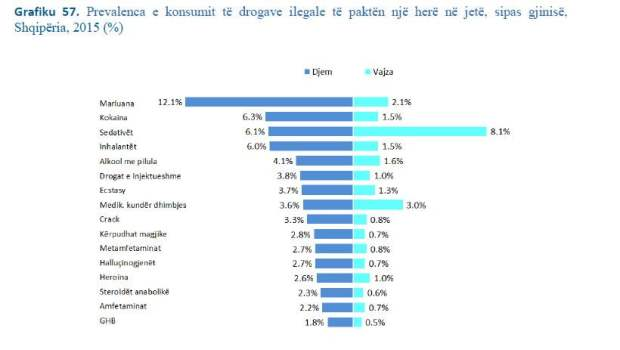 Drogerat që konsumojnë adoleshentet shqiptarë. Citizens Channel