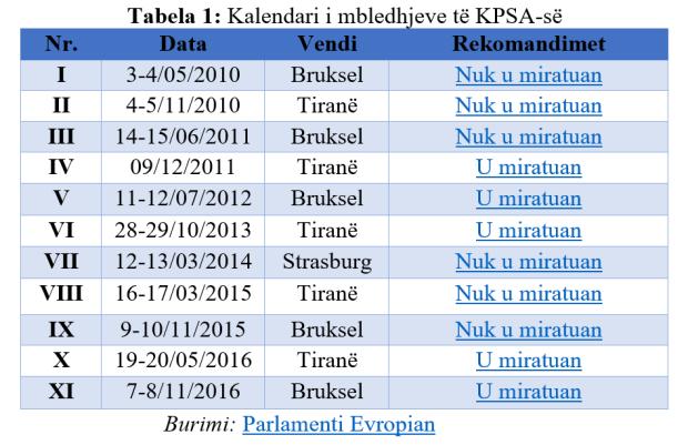 Kalendari i mbledhjeve te KPSA-se