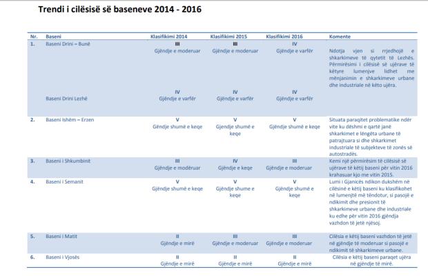 Cilësia e baseneve 2014-2016. Burimi: Agjencia Kombetare e Mjedisit