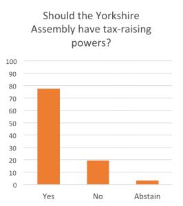 tax raising powers yorkshire