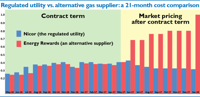 Regulated utility vs alternative gas supplier: a 21-month cost comparison