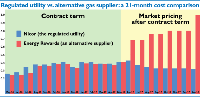 Regulated utility vs alternative gas supplier: a 21-month cost comparison