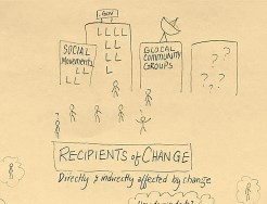 Recipients of change