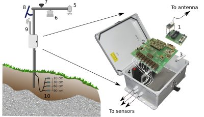 NSF awards $2 million to expand Sierra Nevada water sensors