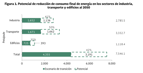 Bar chart of mexican energy reduction potential