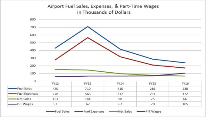 Airport fuel sale data