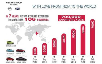 India exports 700,000 Nissan to 106 countries in seven years
