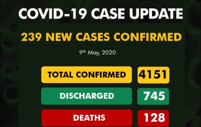 Nigeria Reports 239 New Coronavirus Cases