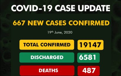 Nigeria Records 667 New Coronavirus Cases