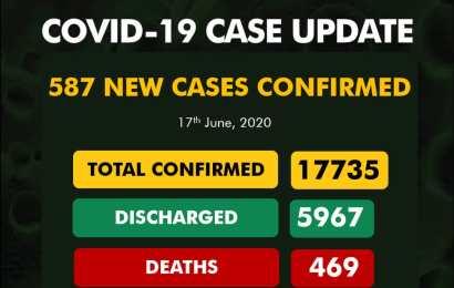 Lagos, Edo Top List As Nigeria Reports 587 New Coronavirus Cases, 14 Deaths
