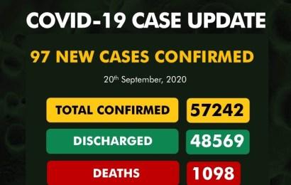 Nigeria Confirms 97 New Cases Of Coronavirus