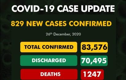 Nigeria Confirms 829 New Coronavirus Cases