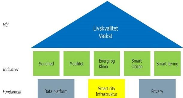 Københavns Kommunes strategi for Smart City