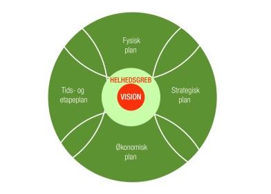 Helhedsgrebet for den strategiske udviklingsplan.jpg