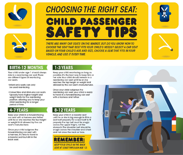 car seat safety graphic-top