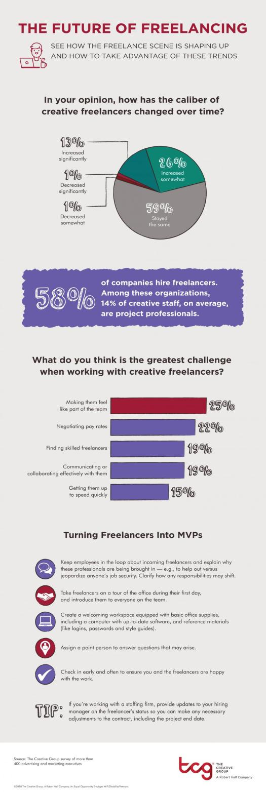 The Future of Freelancing infographic from Robert Half