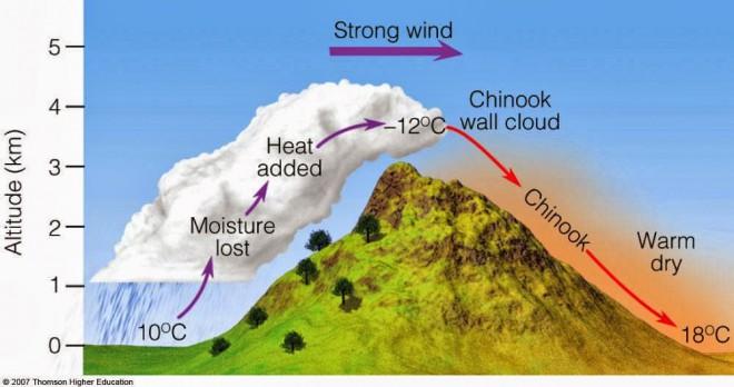 """Najhitrejšo spremembo temperature je povzročil veter """"Chinook""""."""