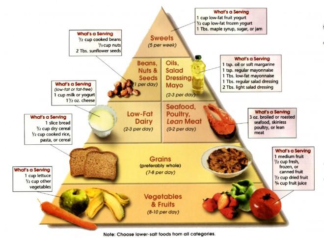 Prehranska piramida za dieto DASH.