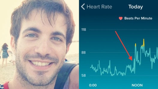 Tako zlomljeno srce izgleda na grafu