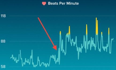 Strto srce na grafu
