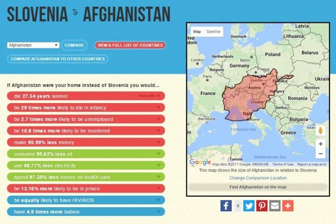 Primerjava Slovenije in Afganistana.
