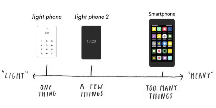 Razlika med različnimi telefoni.